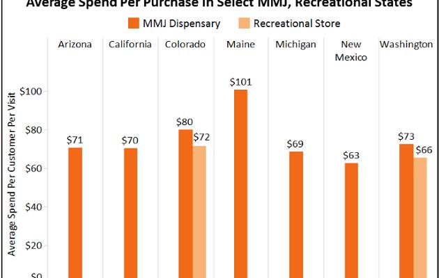 Average Amount Spent at Marijuana Dispensaries