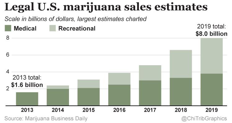 Legal U.S. Marijuana Sales Estimates Chart