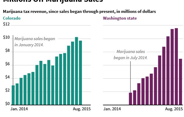 Chart: Marijuana Tax Revenue