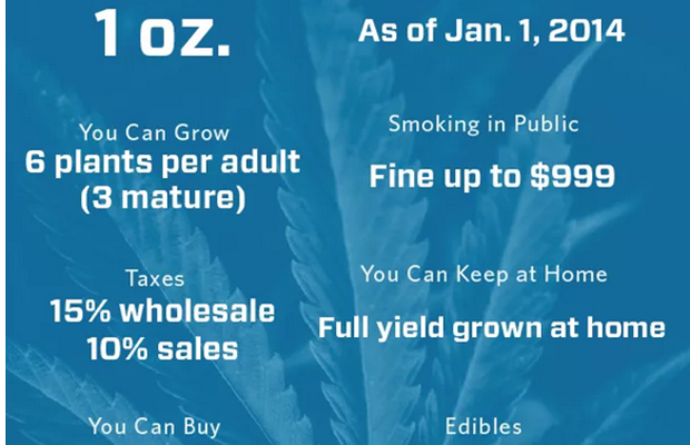 Colorado Recreational Marijuana Laws