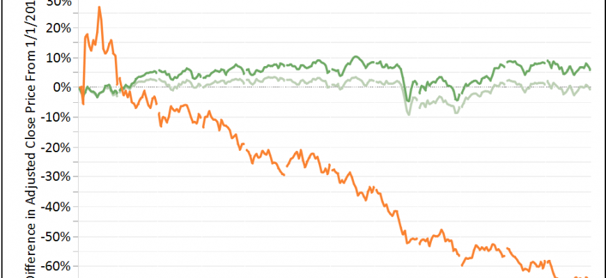 Performance of Marijuana Stocks