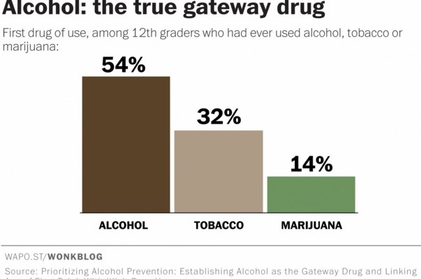 Alcohol Is the True Gateway Drug in America