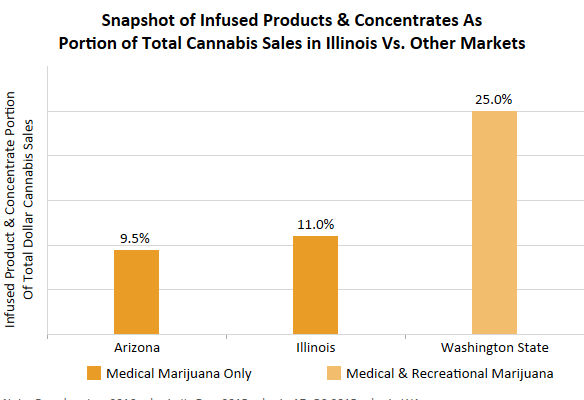Edibles and Concentrates Sales in Certain States
