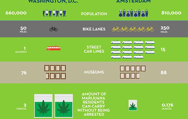 Marijuana in D.C. and Amsterdam