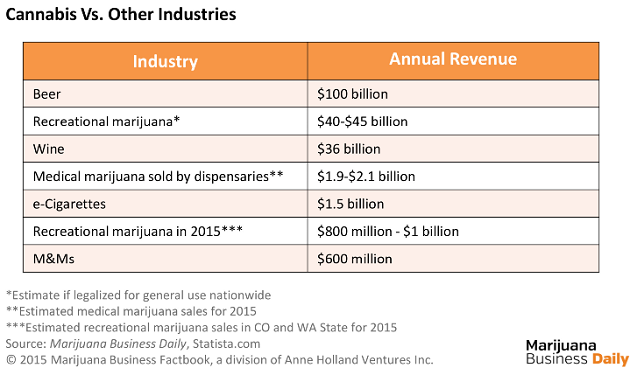 Marijuana Industry Versus Others