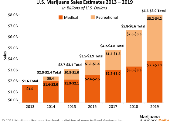 Marijuana Industry Sales Estimates Graph