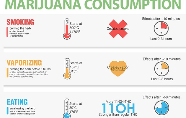 Marijuana Consumption Styles