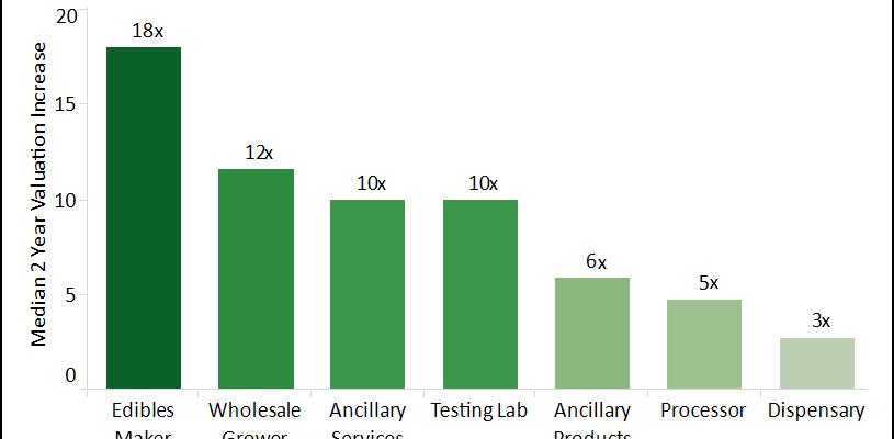 Marijuana Business Valuation Chart