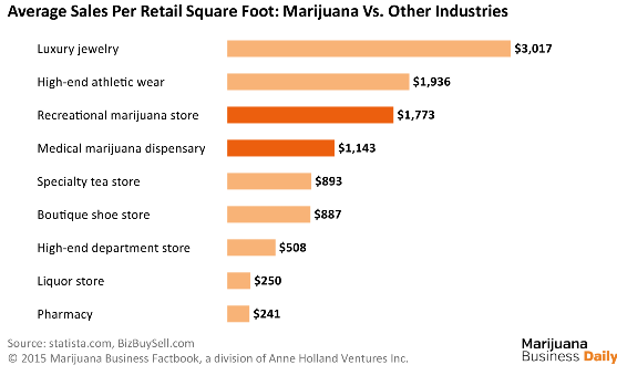 Marijuana Sales Per Retail Square Foot