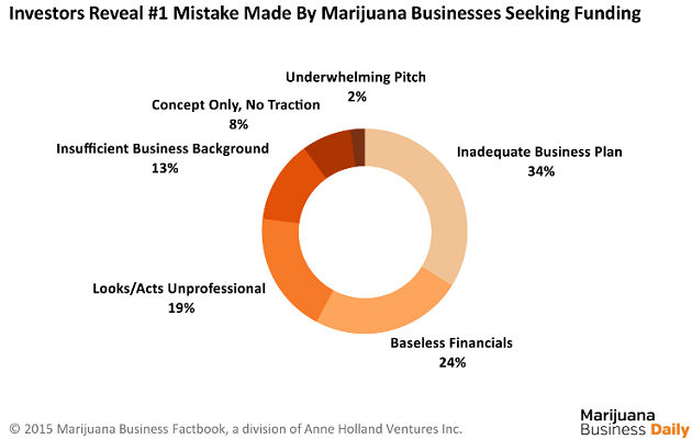 Mistakes by Marijuana Businesses Seeking Funding