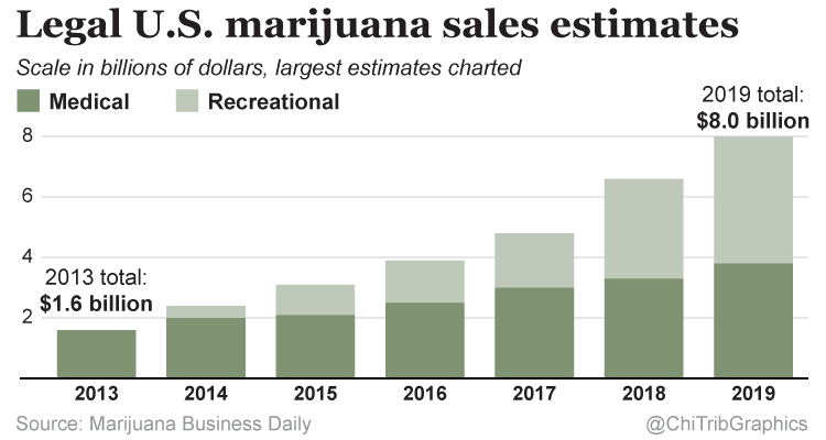 Legal U.S. Marijuana Sales Estimates Chart