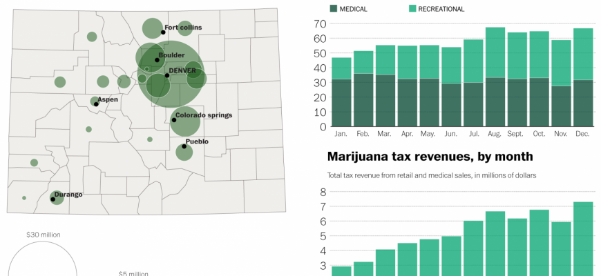Graphs: Recreational Marijuana in Colorado