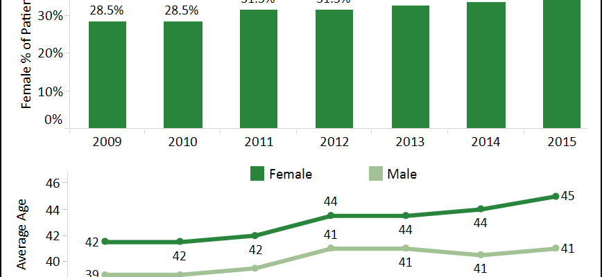Female Marijuana Patient Demographics in CO