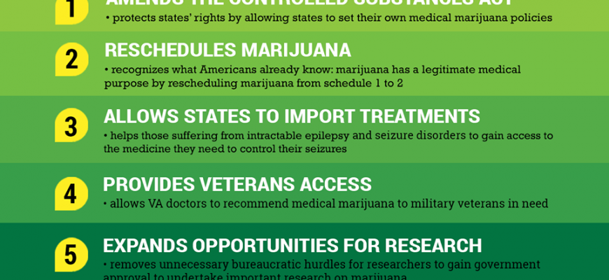 Medical Marijuana Legislation: The CARERS Act