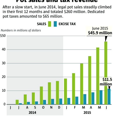 Washington Marijuana Sales and Tax Revenue