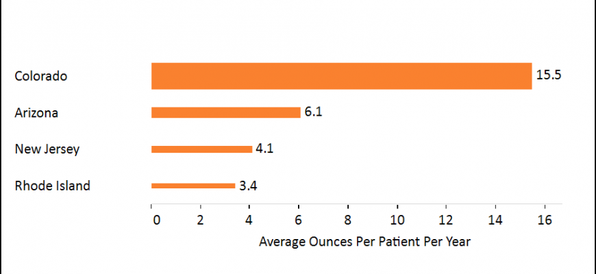 Chart: Annual Marijuana Patient Consumption Amounts