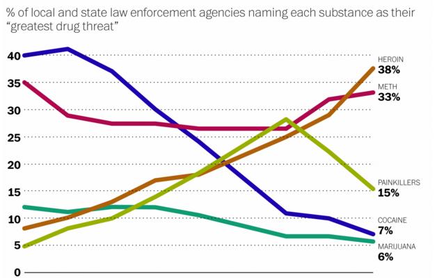 Marijuana is the Least Threatening Drug
