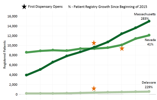 Patient Growth Rates After Dispensary Openings
