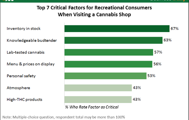 Top 7 Factors for Dispensary Customers
