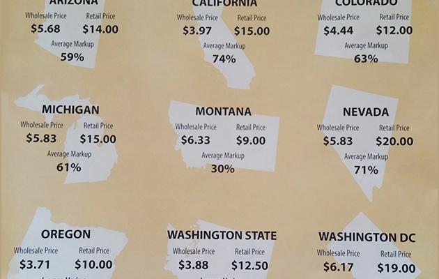 Marijuana: Price Per Gram