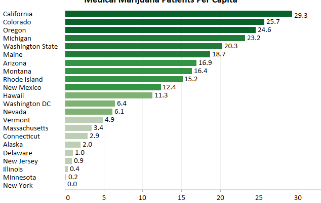 Medical Marijuana Patients Per State