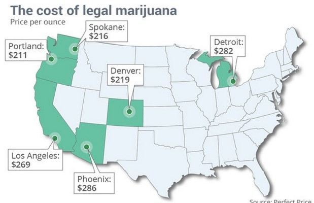 Price of Legalized Marijuana in America
