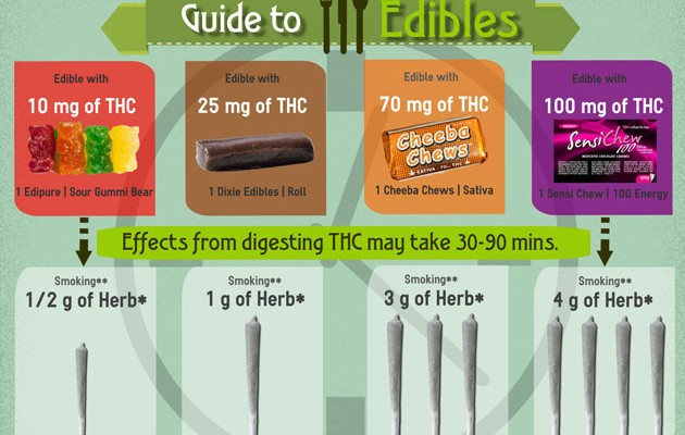 Ratio: Marijuana Edibles to Grams